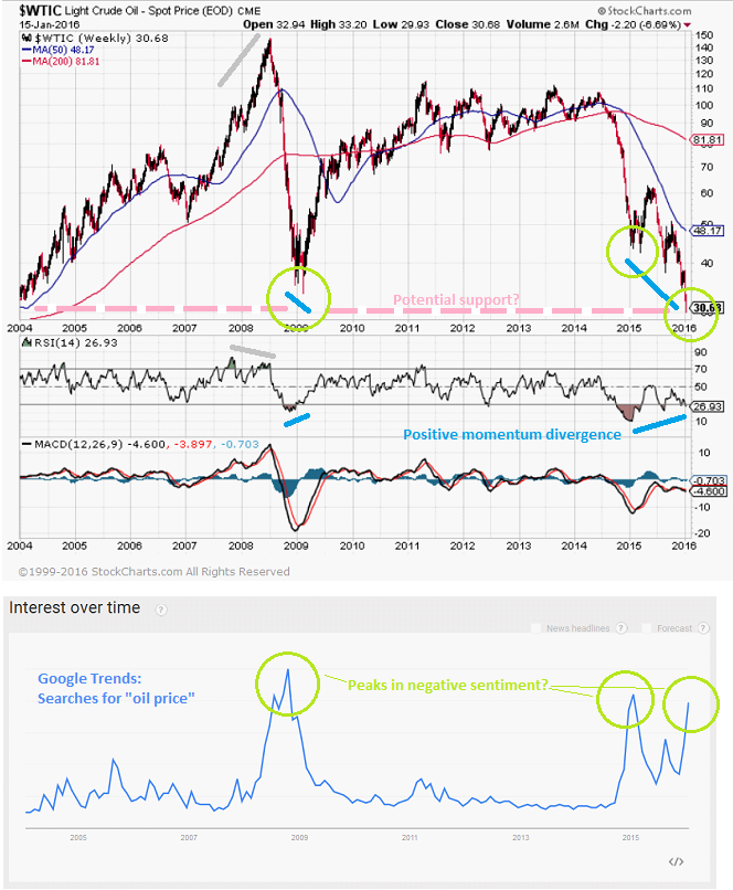Oil Chart and Google Trends Sentiment