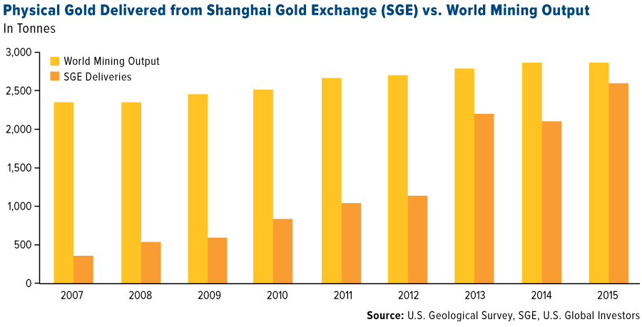 Shanghai Gold Exchange Deliveries