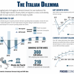 American and Italian Banks Struggling from Different Problems